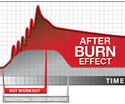 insanity-results-afterburn-effect